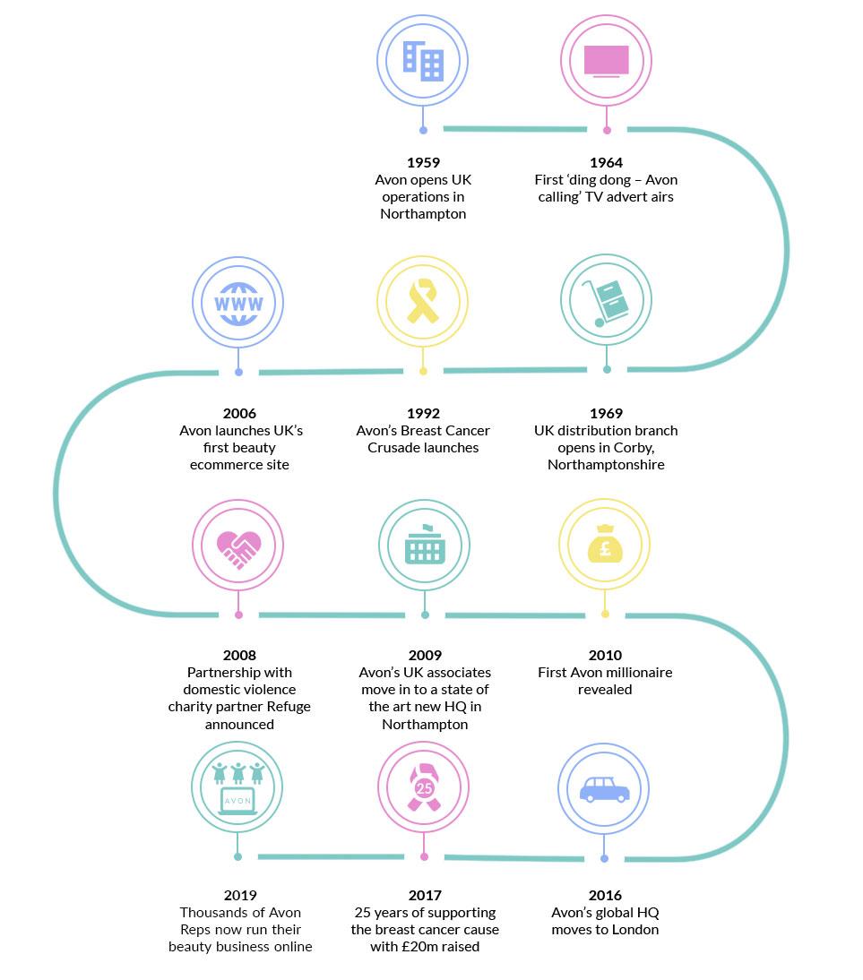 Avon UK Timeline